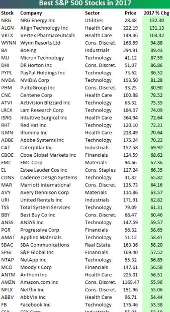 los-mejores-del-sp500-en-2017% - Los mejores del S&P500 en 2017