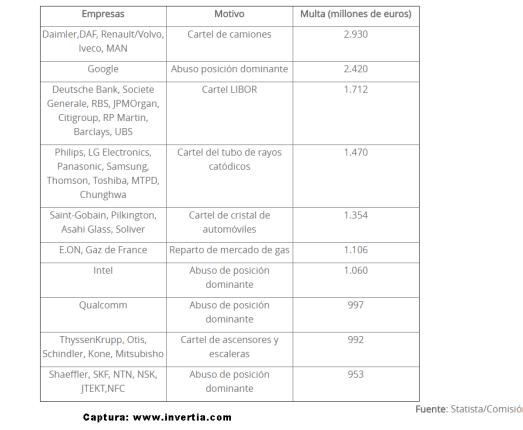 mayores-multas-de-la-UE% - Mayores multas y por qué de la UE a empresas