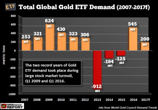 oro-demanda-de-etfs% - Gráficos de por qué hay que estar en Oro invertidos