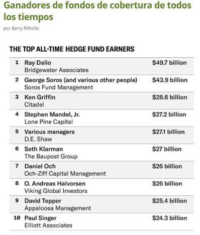 ranking-de-hedge-fund% - Los mayores ganadores vía Hedge Fund de todos los tiempos