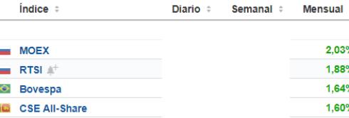28-febrero-mejores-indices% - Los mejores de febrero: Indices,   Continuo español, Euro Stoxx y Dow Jones