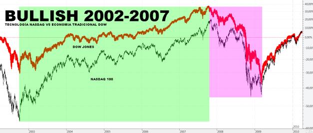 NASDAQ-VS-ECONOMIA-TRADICIONAL-ANTERIOR-BULLISH% - El diferente comportamiento de la tecnología en este y anterior bullish de la RV USA