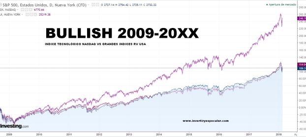 NASDAQ-VS-ECONOMIA-TRADICIONAL-PRESENTE-BULLISH% - El diferente comportamiento de la tecnología en este y anterior bullish de la RV USA