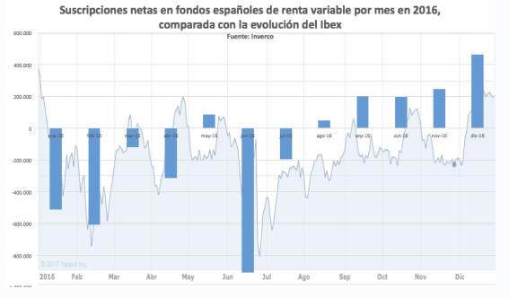 SUSCRIPCIONES-FONDOS-Y-EVOLUCION-IBEX% - ¿Es bueno que llegue dinero a las Bolsas?