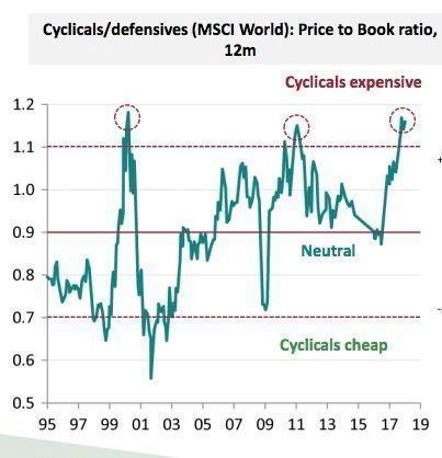 ciclicas-y-defensivas% - Gráficos que usted deberá vigilar tanto si es inversor como especulador