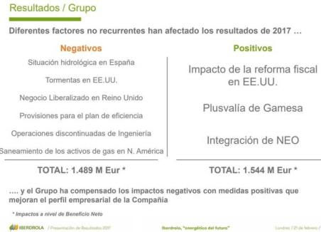 resultados-iberdrola% - Ahora se entiende mejor lo de Iberdrola ayer