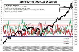 2018-03-08-11_03_37-Microsoft-Excel-SENTIMIENTO-DE-MERCADO-SP-500% - Sentimiento de Mercado 7/3/18