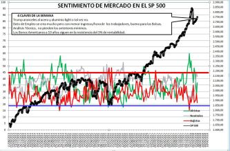 2018-03-15-11_14_39-Microsoft-Excel-SENTIMIENTO-DE-MERCADO-SP-500% - Sentimiento de Mercado 14/3/18