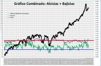 2018-03-15-11_17_03-Microsoft-Excel-SENTIMIENTO-DE-MERCADO-SP-500% - Sentimiento de Mercado 14/3/18