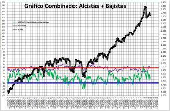 2018-03-22-10_50_13-Microsoft-Excel-SENTIMIENTO-DE-MERCADO-SP-500% - Sentimiento de Mercado 21/3/18