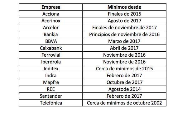 26-marzo-valores-en-mínimos% - Valores españoles donde tendrá que decidir si le excita o teme al precio que cotizan