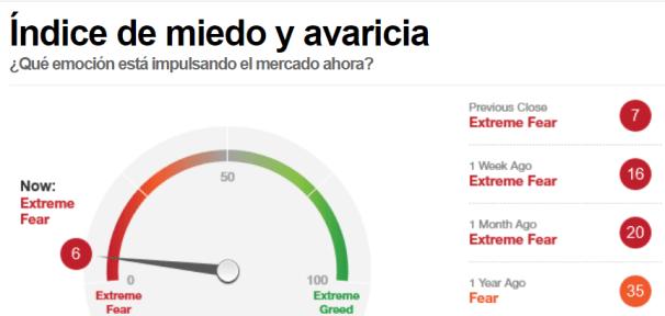 INDICADOKR-MIEDO-28-MARZO% - Indicador miedo otra vez a máximos
