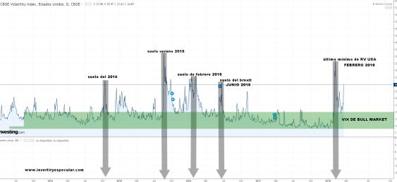VIX-26-MARZO-2018% - Indicadores  de Volatilidad  SP500 y Avance/Descenso NYSE (1)