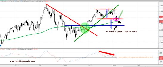 euro-stoxx-12-marezo-2018% - Europa a la espera de lo que decida Wall Street esta semana