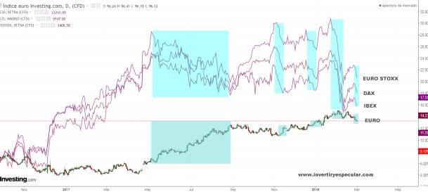 euro-y-bolsas-europeas-1-marzo-2018% - EURO y nuestros principales índices de referencia