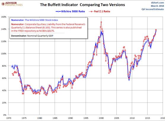 indicador-buffett-7-marzo% - Indicador Buffett le está diciendo a Warren que se deje de Bolsa