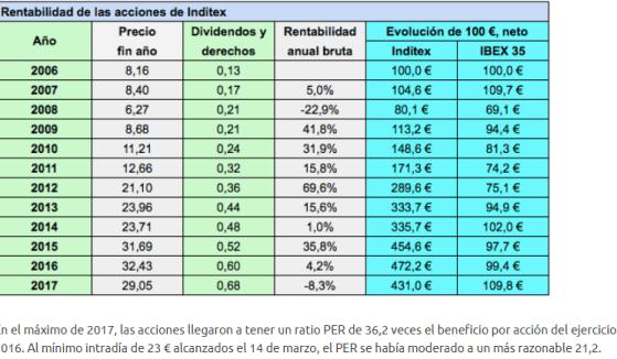 resultados-2017-inditex-1% - ¿Justifica estos  cuadros de resultados de Inditex su castigo en Bolsa?