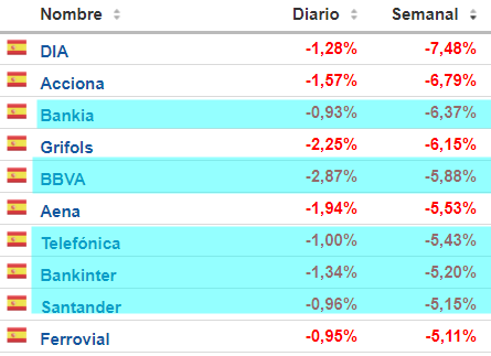 semana-negra% - La alta capitalización comanda la semana negra de la bolsa española
