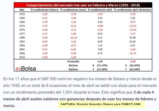 19-ABRIL-ESTADISTICA-SP500% - Un toque estadístico a tener en cuenta