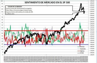 2018-04-12-10_37_37-Microsoft-Excel-SENTIMIENTO-DE-MERCADO-SP-500% - Sentimiento de Mercado 11/4/18