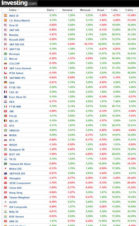 23-abril-rentabilidad-indices% - Rentabilidades principales índices a cierre del 20 de abril