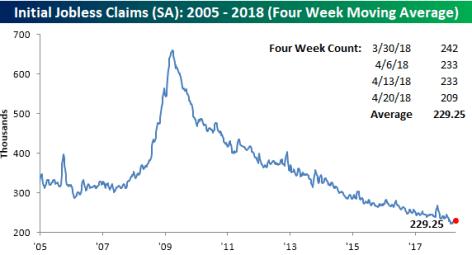 27-abril-peticiones-2% - EEUU ha hecho posible el pleno empleo