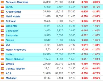 6-abril-mas-bajan% - La alta capitalización estaba ayer en el rebote y hoy también en el recorte