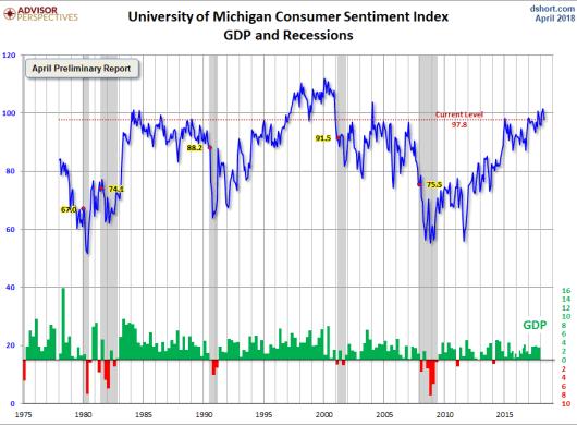 confianza-michigan-25-abril% - La confianza del consumidor  no está cuestionando a la renta variable