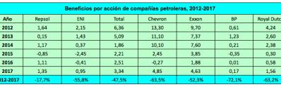 repsol-beneficios-competencia% - Repaso fundamental a Repsol