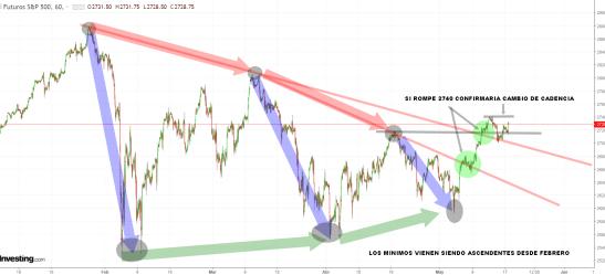17-mayo-sp% - Wall Street está a punto de terminar con los máximos decrecientes