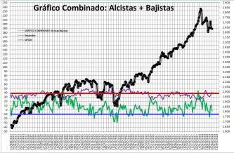 2018-05-03-10_19_03-Microsoft-Excel-SENTIMIENTO-DE-MERCADO-SP-500% - Sentimiento de Mercado 2/5/18