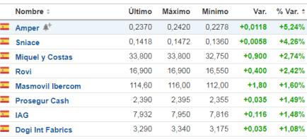 25-mayo-suben-más-de-un-uno% - Se incrementa el número de acciones que pierden más que el Ibex