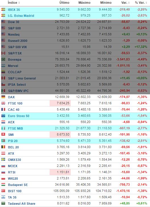 29-mayo-mercacdos-abiertos% - Europa toda en rojo
