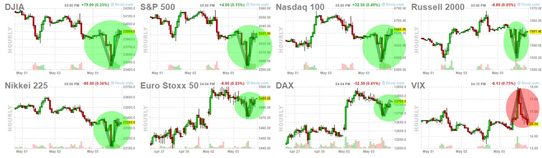 4-mayo-cierre-usa% - Otra sesión más donde en Wall Street lo gira al contrario del cierre europeo