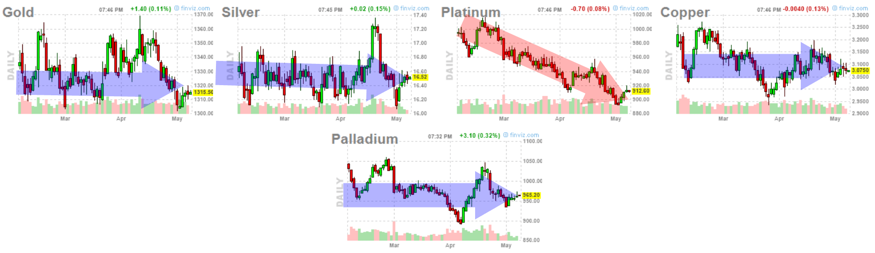 8-mayo-metales% - Estado de las distintas  commodities