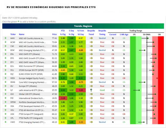 EL-MUNDO-SEGUN-LOS-ETFS% - Estado técnico de las distintas regiones bursátiles vía ETFs