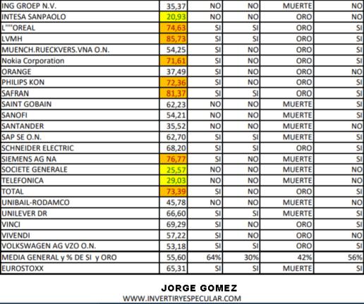 ESTADO-TECNICO-EURO-STOXX-2-23-MAYO% - Estado técnico del Euro Stoxx a cierre del 22 de mayo