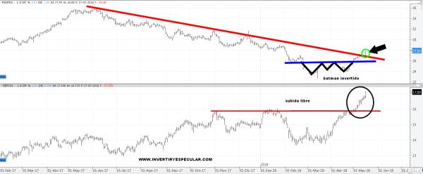 REPSOL-E-INDITEX-18-MAYO-1% - Dos valores que están supliendo a corto plazo a los fuertes del Ibex