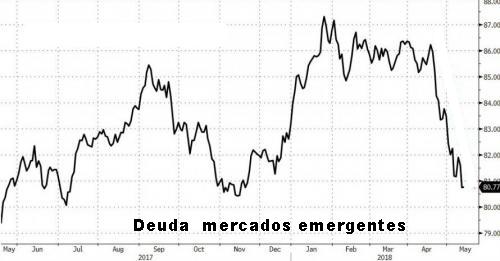 deuda-mercados-emergentes-mayo-2018-1% - Terrible 2018 para deuda y las divisas de mercados emergentes