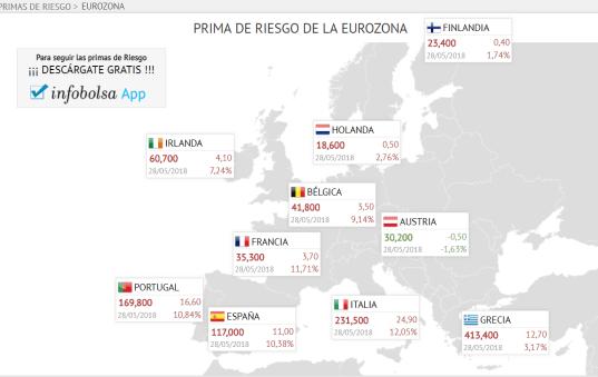 primas-de-riesgo-eurozona-28-mayo% - Mal asunto, tendremos que volver a seguir las primas de riesgo otra vez a diario