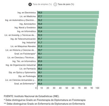 tasa-de-empleo-por-carreras% - Carreras con más y menor salida laboral