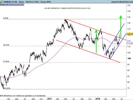 15-junio-siemens% - Seguimiento valores Euro Stoxx