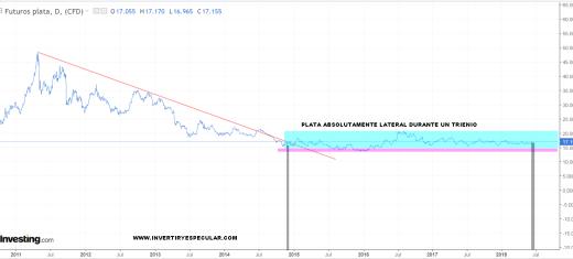 PLATA-14-JUNIO-2018-MEDIO-PLAZO% - A la plata, oro y platino les hace falta un giro de mercado para dar una fuerte señal de compra