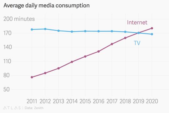 internet-vs-tv% - El año que viene Internet superará a la TV
