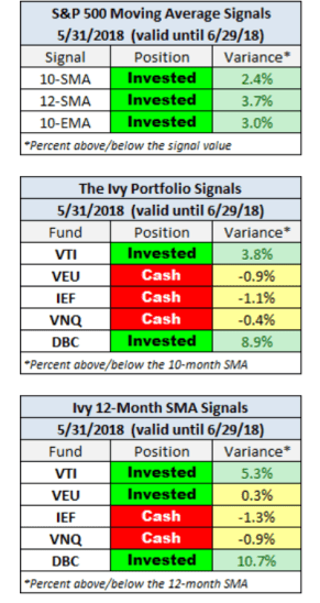 ivy-portfolio-mayo-2018% - Seguimiento a la cartera IVYPORTFOLIO a cierre de mayo