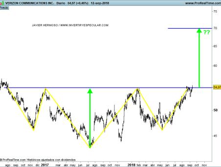 15-SEPTIEMBRE-VERIZON% - Seguimiento valores Dow Jones