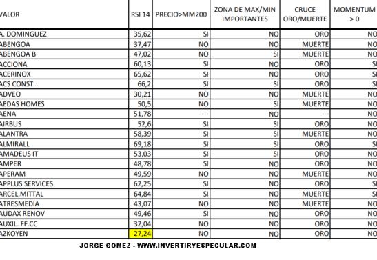 24-SEPTIEMBRE-MC-ESPAÑOL% - Estado técnico esencial Ibex al cierre del 21/09/2018