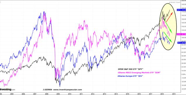 3-septiembre-divergencia-de-indices% - Opinión sobre de por qué estamos viendo esta diferencia entre áreas geográficas bursátiles