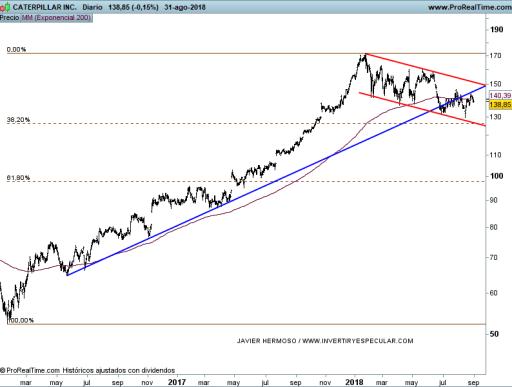 5-SEPTIEMBRE-CATERPILLAR% - Seguimiento a valores Dow Jones: Intel, Verizon y Caterpillar