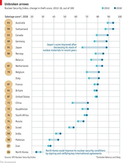 seguridad-nuclear-en-el-mundo% - ¿Por qué la seguridad nuclear está mejorando en el mundo?